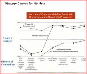 Blue Ocean Strategy - NetJets